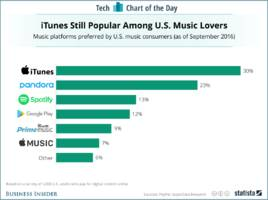 itunes is still the most preferred music platform in the us, survey says