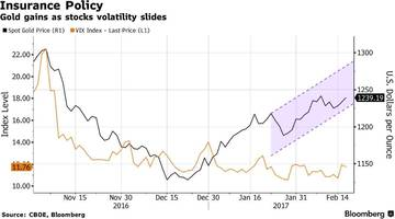 for blackrock, this is the red flag among record low volatility