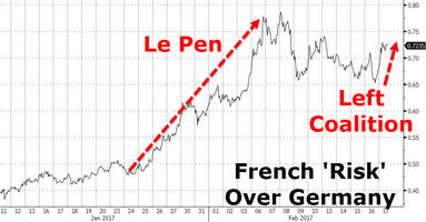 French Bonds Tumble As Left-Wing Coalition Sparks More Le Pen Anxiety