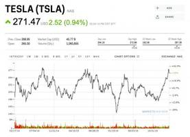 tesla has sent investors on an epic roller coaster ride for years — look back at the craziest moments (tsla)