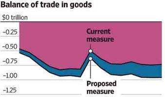 white house may change calculation of us trade deficit, boosting trade war odds