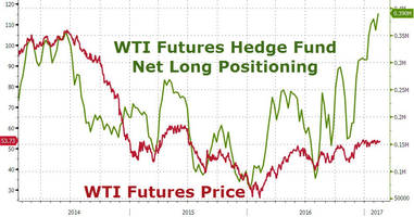 Hedge Funds Have Never Been This Long Crude Oil