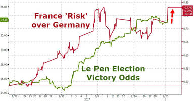 political turmoil returns to europe: french-german spread blows out to five year wides