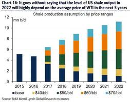 US Shale Production To Soar By 3.5 Million Barrels/Day Over Next Five Years: BofA Explains Why