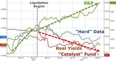 was the catalyst fund really the catalyst?