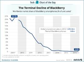 blackberry's fall from grace, in one chart