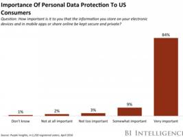 us smartphone users emphasize data security