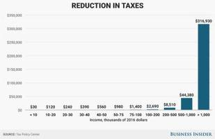 here's who would save the most money under trump's proposed tax overhaul