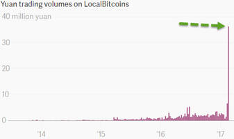 bitcoin soars above $1100, near record highs as chinese bypass crackdown