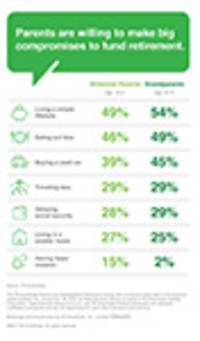 TD Ameritrade Survey: Parents and Grandparents Forgo Frills to Save for Retirement and Raise Kids