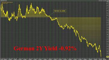 blow out in german 2y bonds sends yield crashing to record low as political fears grow