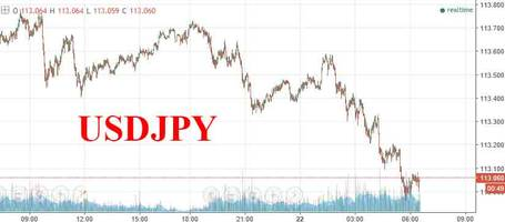 European Rally Fizzles, S&P Futures Turn Red As USDJPY Slides, Bunds Strongly Bid