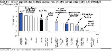 not so smart money: hedge funds are again underperforming the s&p 500 in 2017