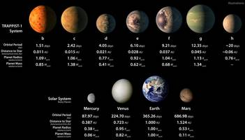 seven earth-like planets discovered 40 light years away