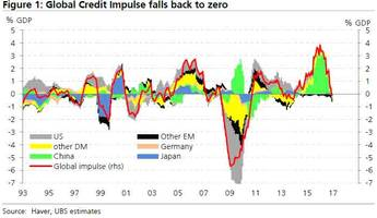 UBS Calls It: The Global Credit Impulse Suddenly Collapsed To Negative