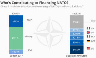 who's contributing how much to financing nato?