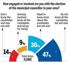 bmc election: candidate says voters misguided about her
