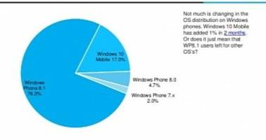 Windows 10 Mobile Barely Moves the Needle in Adoption Trends