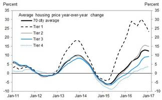 as china's housing minister admits there is a bubble, axiom warns sell commodities now