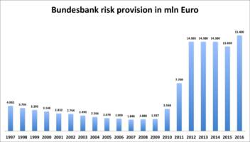 bundesbank prepares for record losses once ecb starts hiking rates