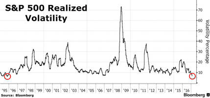 'Exceptional Stability' - Stock Market Volatilty Plunges To 21-Year Low