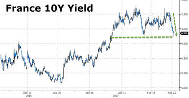 french yields tumble to 1-month lows after macron alliance