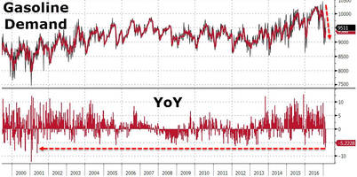 recession concerns grow after gasoline demand slides most in 16 years