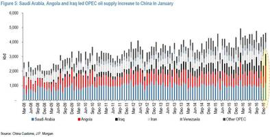 Chinese Import Data Suggests OPEC Is Lying About A Production Cut