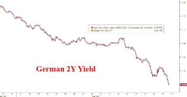 german 2y yield plunges to record -0.95%: citi explains why it will keep dropping