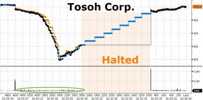 giant japanese conglomerate flash-crashes 20% at open