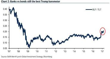is the trump trade over? here is the barometer used by bofa to help it decide