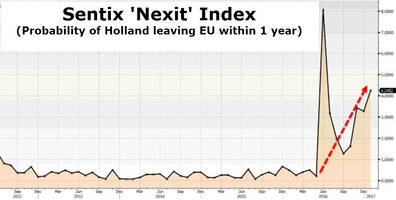 nexit looms - dutch parliament to debate leaving the eurozone