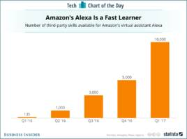 Amazon's Alexa assistant is gaining 'skills' at a tremendous rate (AMZN)