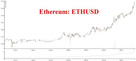 ethereum soars after jpmorgan, intel, microsoft and others form blockchain alliance