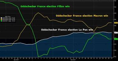 global stocks drop, futures flat; french yields slide as political jitters subside