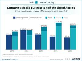 samsung introduced 10 times as many phones as apple last year, but its mobile division made half as much revenue