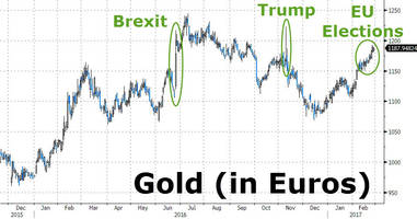 european gold nears brexit highs as elections loom