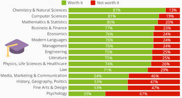 the most (and least) worthwhile degrees