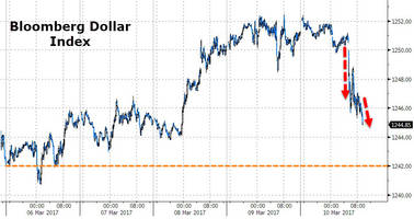 dollar tumbles to session lows on mnuchin devaluation, trade deficit warning