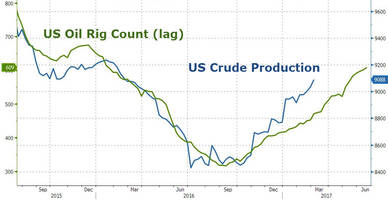 rising rig count leads us shale to kill off the opec-driven oil price rally
