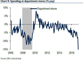 something snapped: us department store sales crash most on record