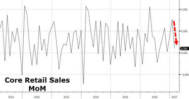 retail sales decelerate, rise 0.1% as expected; control group disappoints