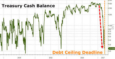 the debt ceiling deadline has passed; now the biggest test of donald trump's presidency begins...