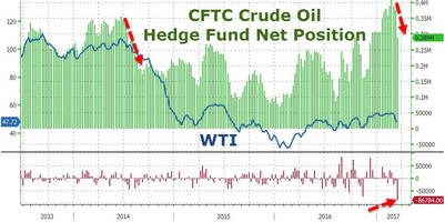 oil shorts soar by 2nd most in history as opec hope fades