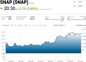 Snapchat surges above $20 after receiving its first Wall Street 'buy' rating (SNAP)