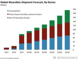 THE SMARTWATCH REPORT: Forecasts, adoption trends, and why the market isn't living up to the hype (AAPL, FIT, GOOG)