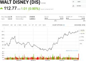Disney rallies after Beauty and the Beast smashes a box office record (DIS)