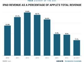 the new ipad is coming at a time when apple's tablet business is shrinking (aapl)