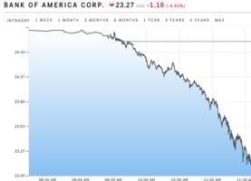 Bank of America is getting whacked (BAC, JPM, C)