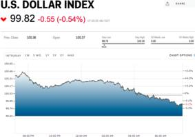 the dollar is tumbling